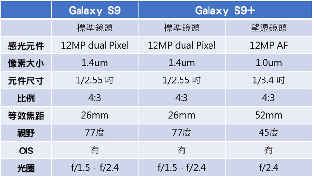 Samsung Galaxy S9+ 64GB 介紹圖片