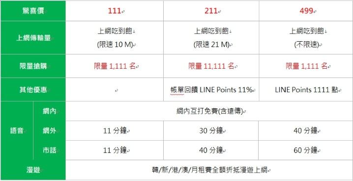 111 元終身 4G 上網吃到飽,LINE MOBILE 限量優惠 11/9 開搶