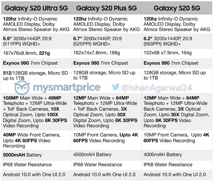 售價約 2.7 萬元起跳,三星 Galaxy S20 系列美國、韓國市場售價曝光 - 3