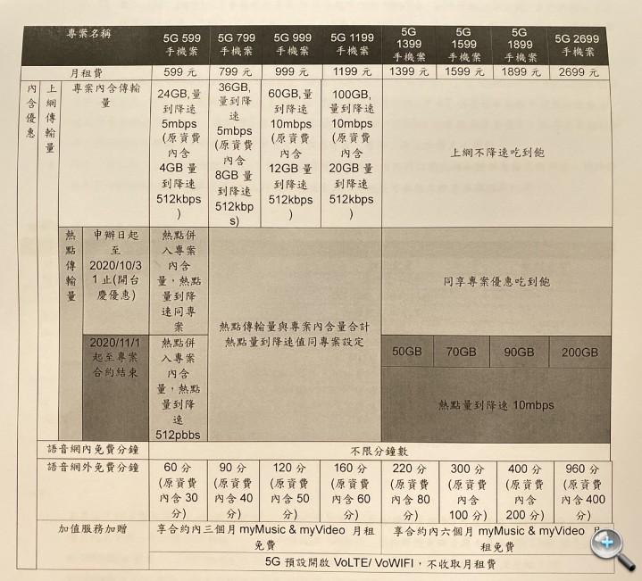 台灣大哥大修改 5G 資費 999、1199 型量到 4G 高速吃到飽 - 1