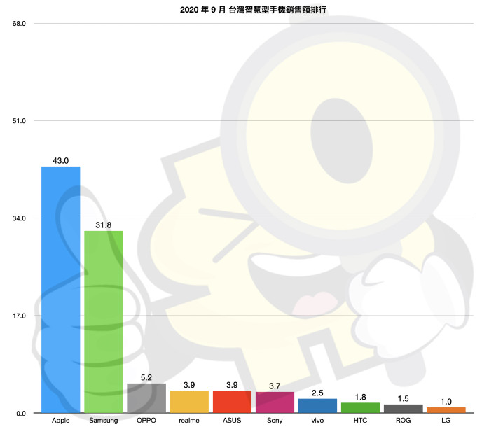 【排行榜】台灣手機品牌最新排名 (2020 年 9 月銷售市占) - 3