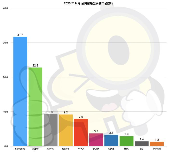 【排行榜】台灣手機品牌最新排名 (2020 年 9 月銷售市占) - 2